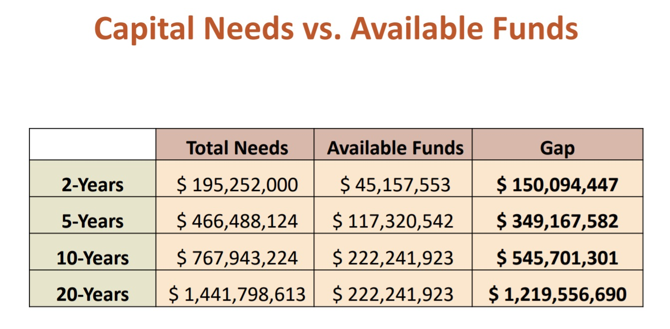 Capital needs vs. available funds