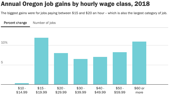Oregon Insight: Job gains are biggest at each end of the wage scale