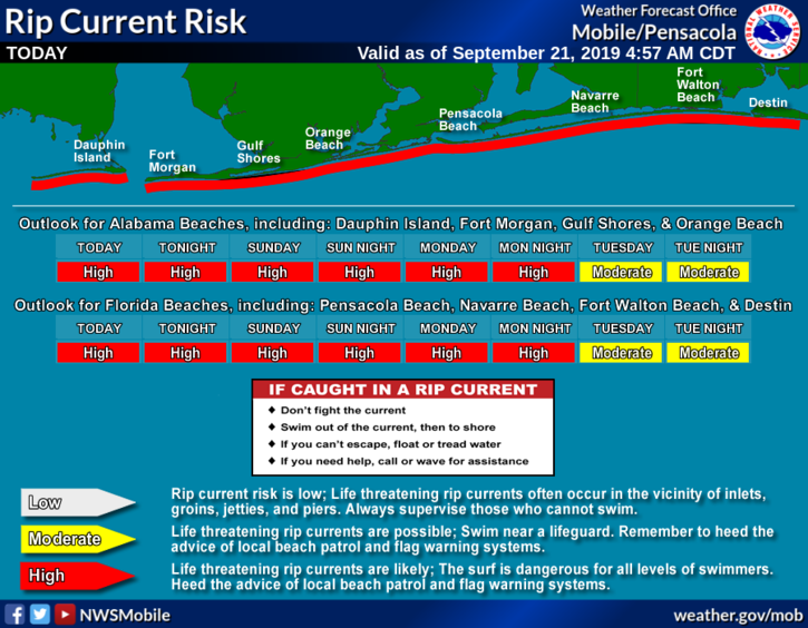 High risk of deadly rip currents along area beaches through Monday