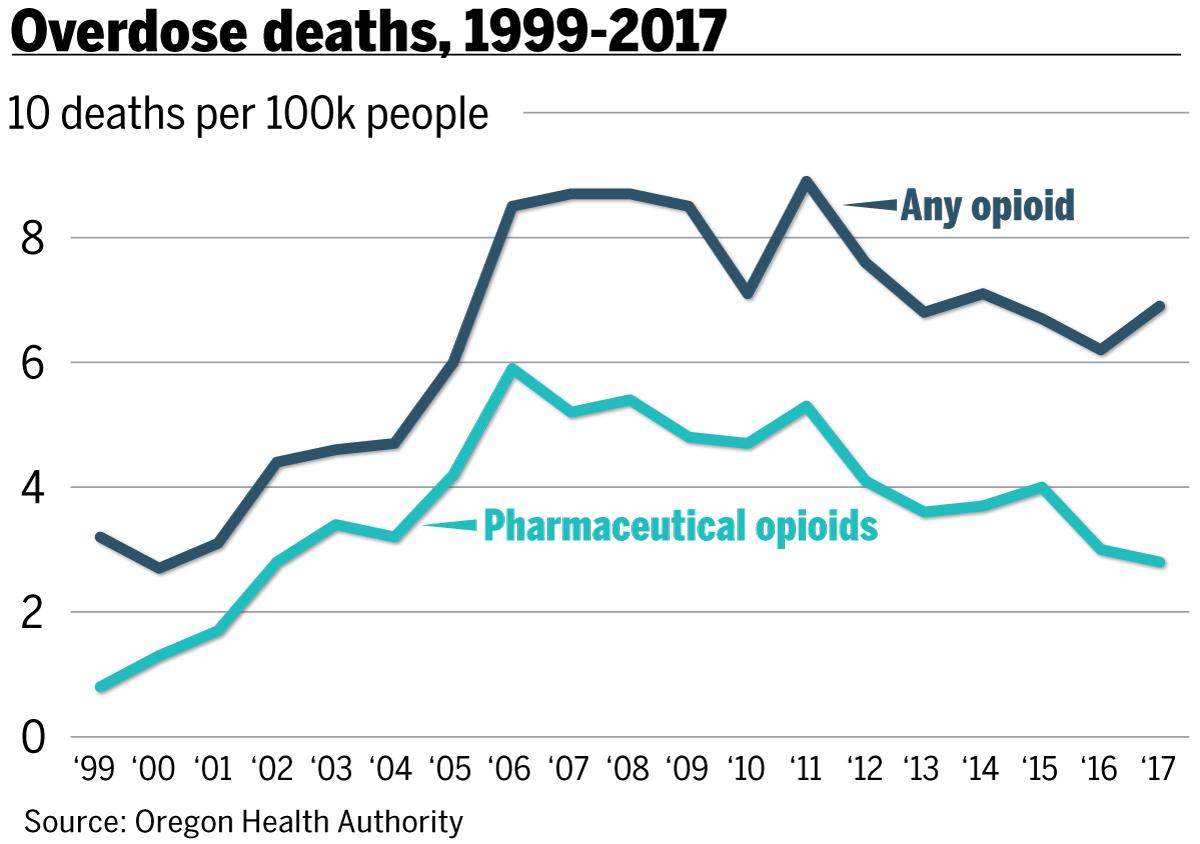 Oregon opioid epidemic: Pills flooded the state as overdoses