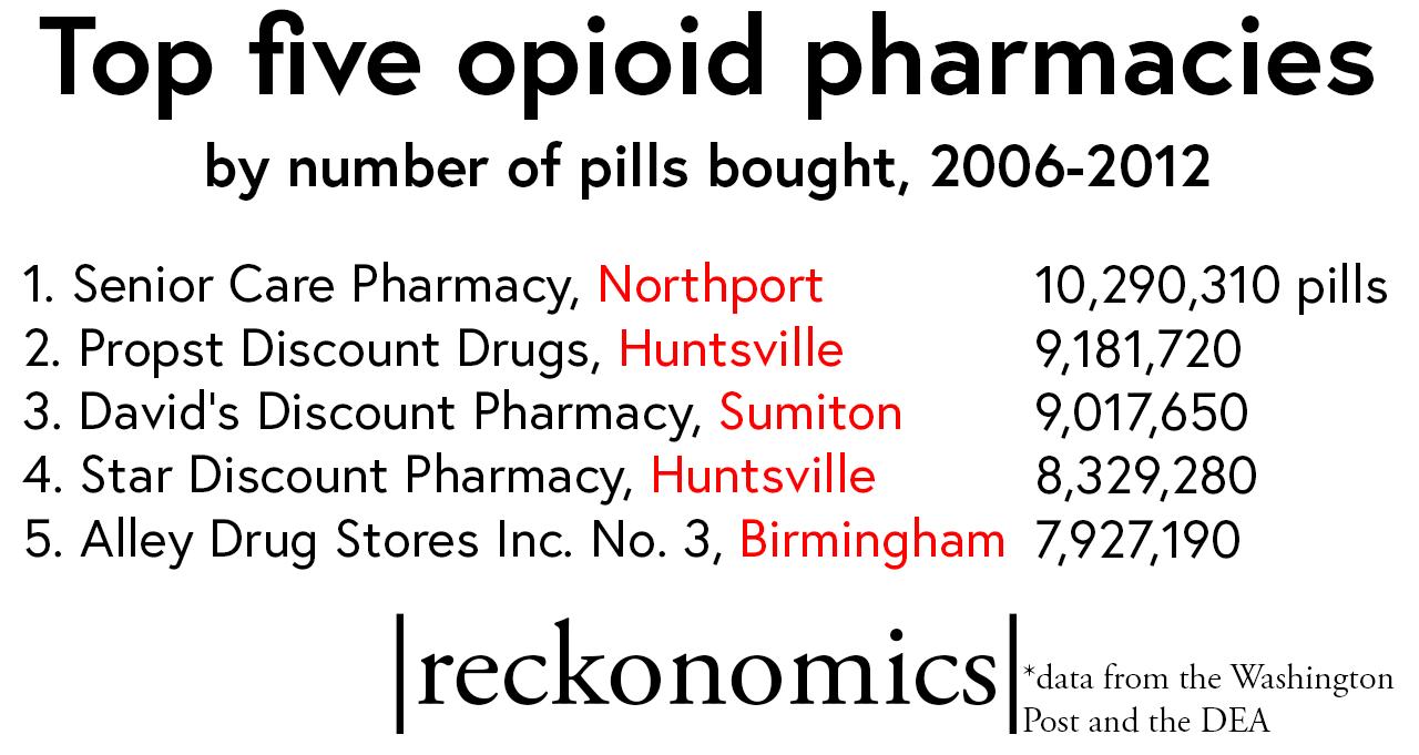 Top opioid pharmacies in Alabama