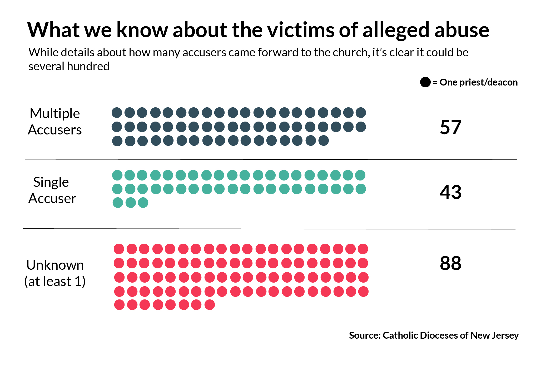 Five disturbing things we learned from the Catholic Church's list of 188 alleged sexual abusers in N.J.