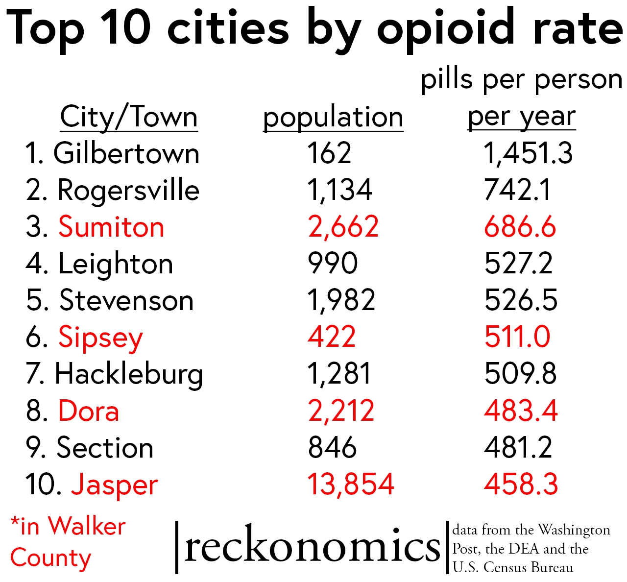 Top 10 Alabama cities/towns for opioids