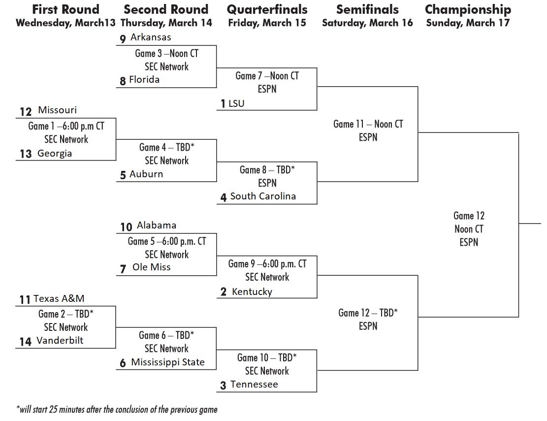 Shocking image with printable sec tournament bracket