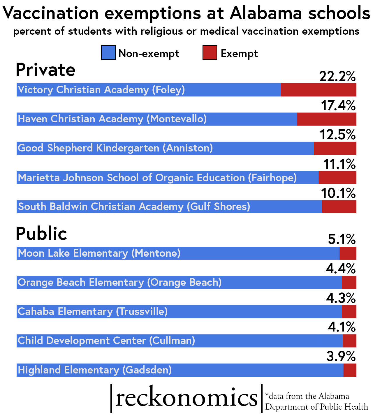 Public school vs. private school vaccine exemption rate
