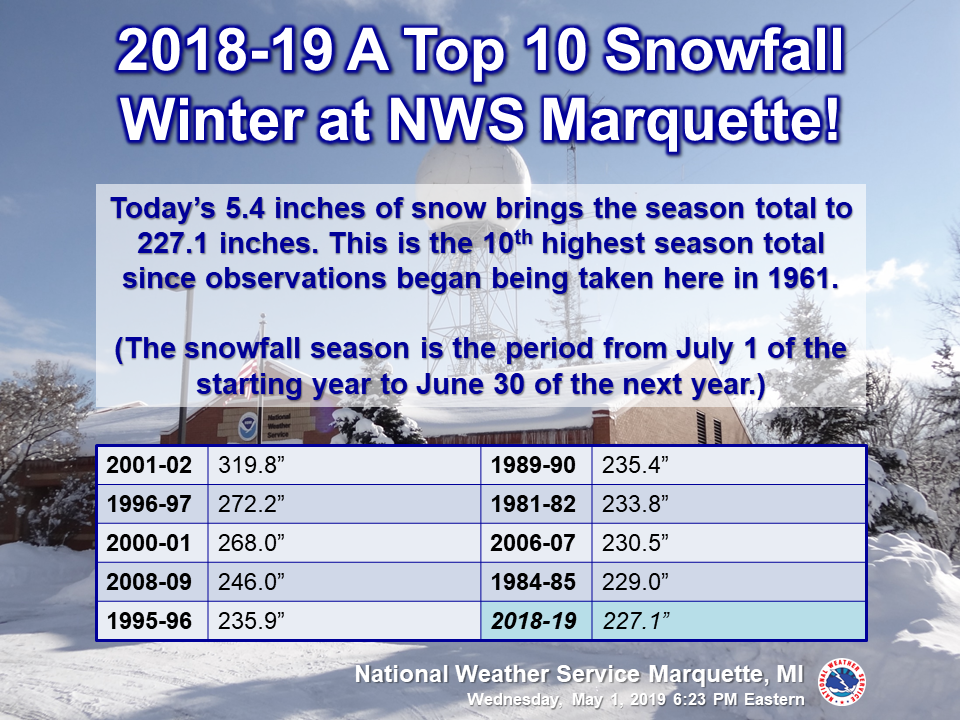 Marquette moves into top ten snowiest winter